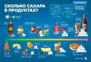 Сколько сахара содержится в различных продуктах питания?